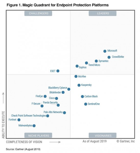 news - A quadrant graph showing Microsoft to be the leader in endpoint protection